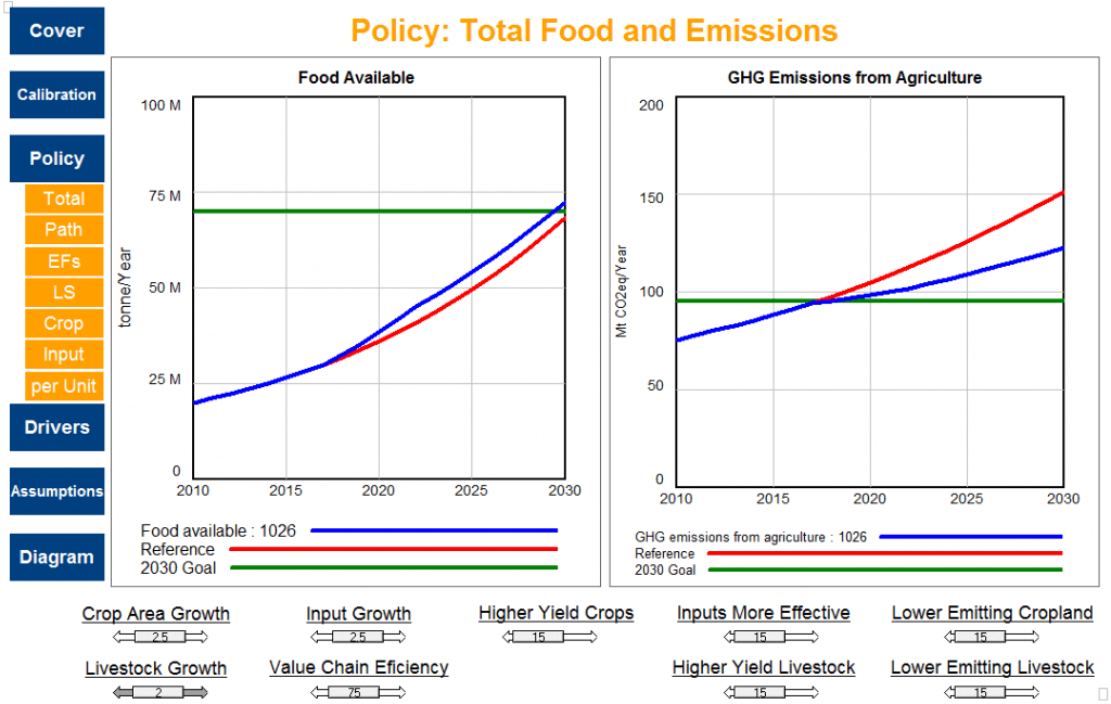 Policy Total Food and Emissions diagram