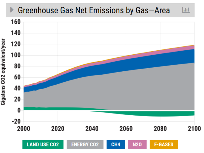 ghg net emissions by gas
